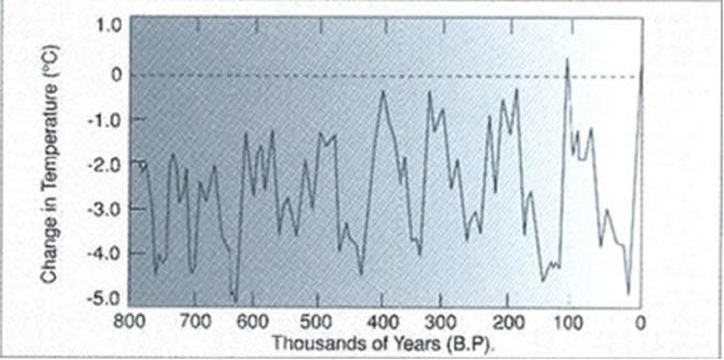 http://edmortimer.files.wordpress.com/2011/07/climate-change-22-3.jpg