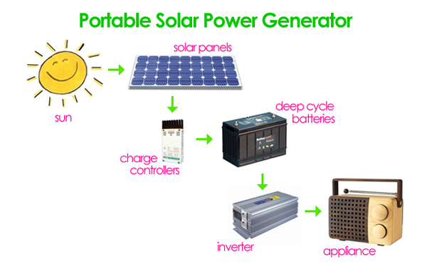 How to build a solar energy generator for less than $300 | Only Ed